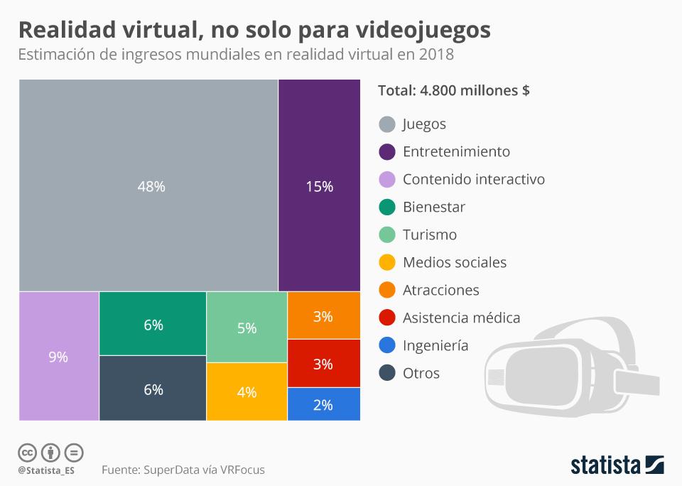 La realidad virtual y la realidad aumentada